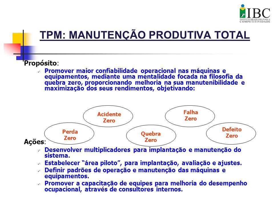 TPM: MANUTENÇÃO PRODUTIVA TOTAL Propósito: Promover maior confiabilidade operacional nas máquinas e equipamentos, mediante uma mentalidade focada na f