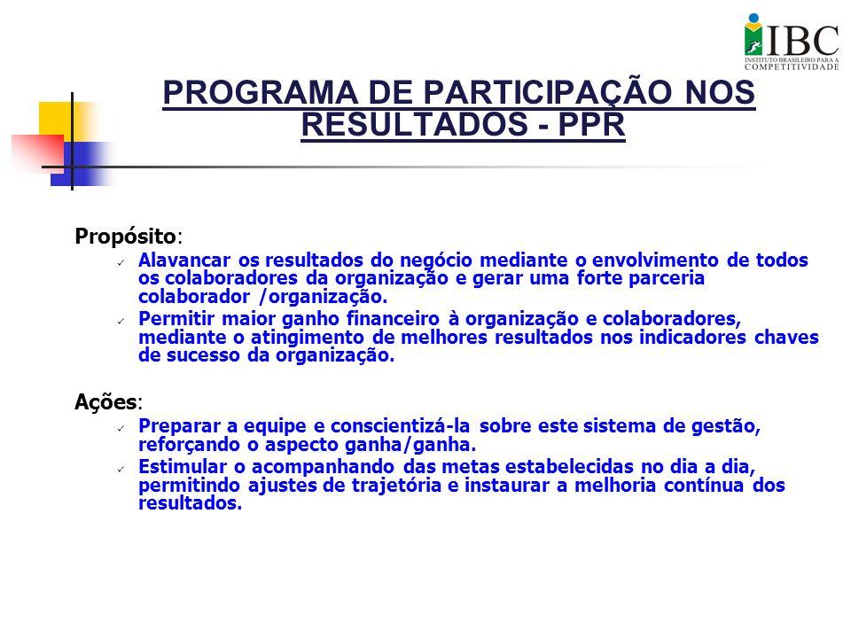 PROGRAMA DE PARTICIPAÇÃO NOS RESULTADOS - PPR Propósito: Alavancar os resultados do negócio mediante o envolvimento de todos os colaboradores da organ