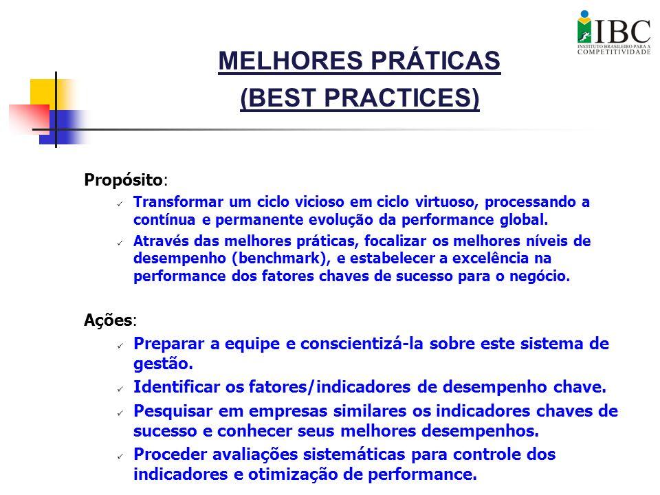 MELHORES PRÁTICAS (BEST PRACTICES) Propósito: Transformar um ciclo vicioso em ciclo virtuoso, processando a contínua e permanente evolução da performa