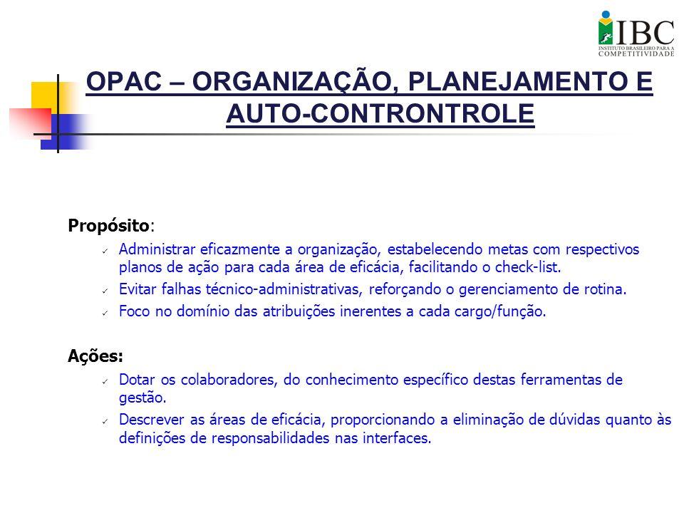 OPAC – ORGANIZAÇÃO, PLANEJAMENTO E AUTO-CONTRONTROLE Propósito: Administrar eficazmente a organização, estabelecendo metas com respectivos planos de a