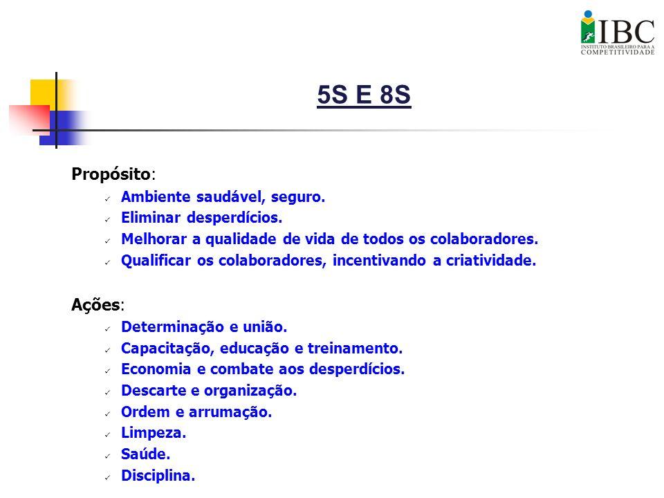 5S E 8S Propósito: Ambiente saudável, seguro. Eliminar desperdícios. Melhorar a qualidade de vida de todos os colaboradores. Qualificar os colaborador
