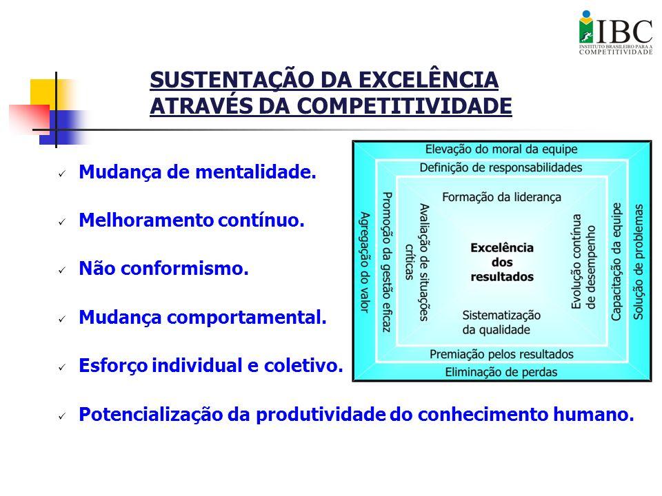 Mudança de mentalidade. Melhoramento contínuo. Não conformismo. Mudança comportamental. Esforço individual e coletivo. Potencialização da produtividad