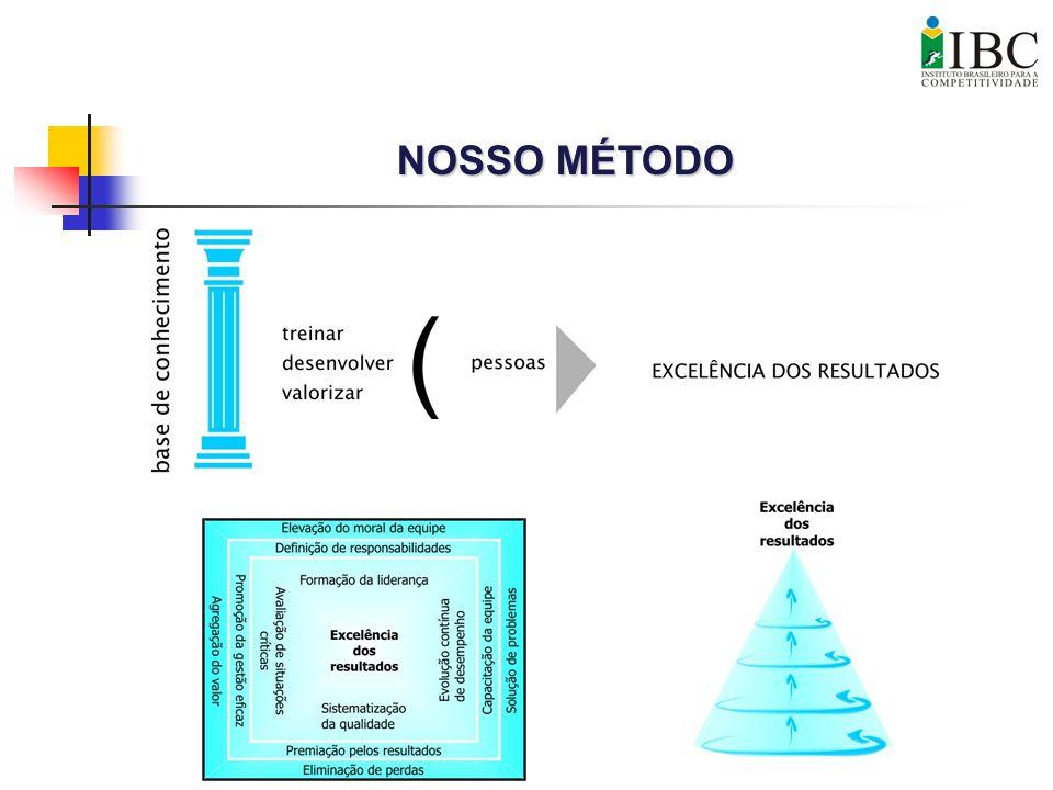 NOSSO MÉTODO
