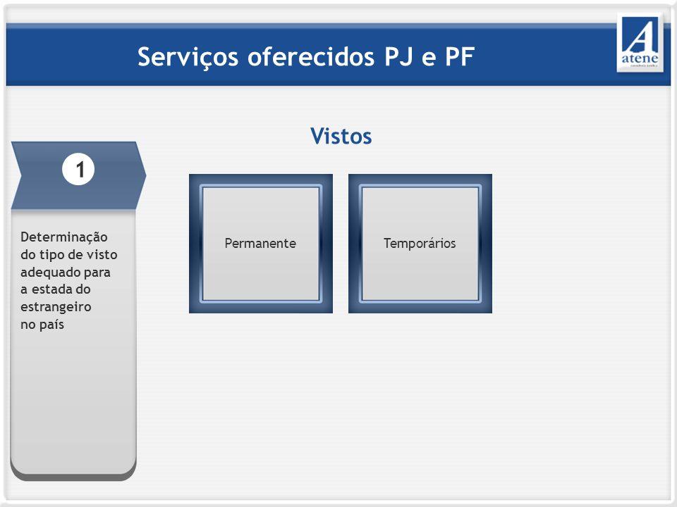 Vistos Permanente Serviços oferecidos PJ e PF Temporários 1 Determinação do tipo de visto adequado para a estada do estrangeiro no país