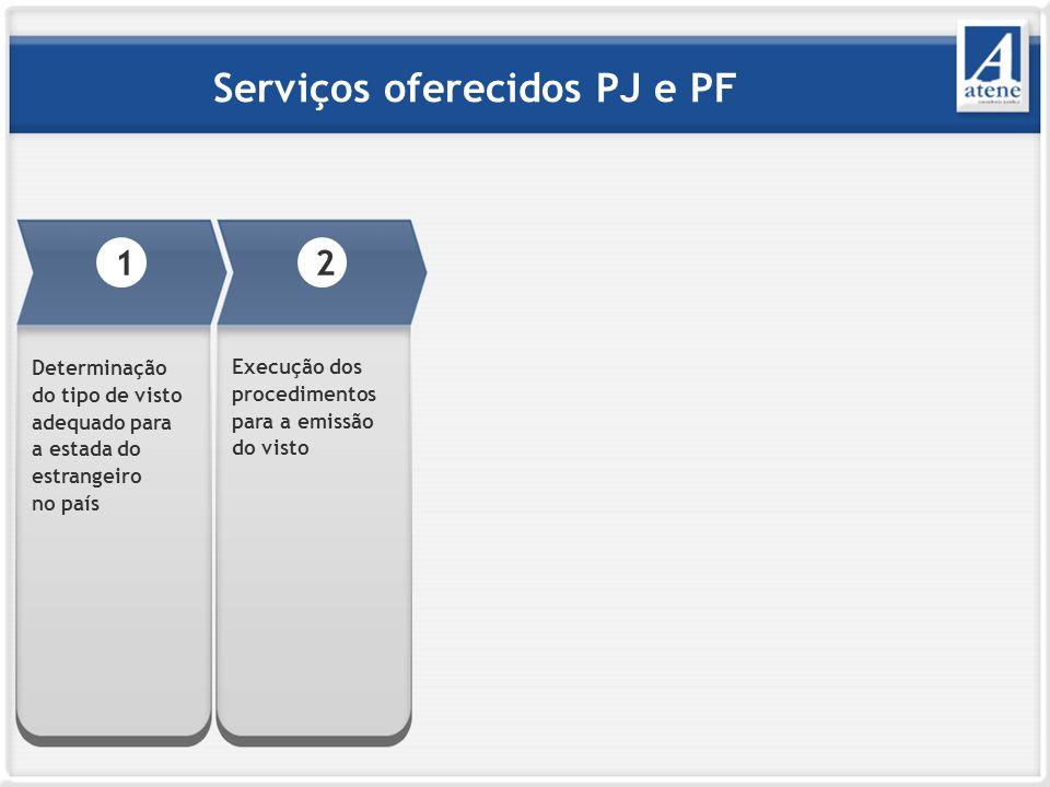 Serviços oferecidos PJ e PF 2 Execução dos procedimentos para a emissão do visto 1 Determinação do tipo de visto adequado para a estada do estrangeiro no país
