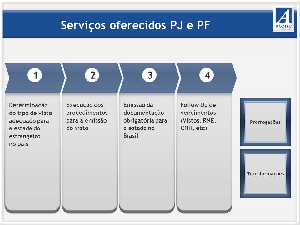 Serviços oferecidos PJ e PF 3 Emissão da documentação obrigatória para a estada no Brasil 2 Execução dos procedimentos para a emissão do visto 1 Determinação do tipo de visto adequado para a estada do estrangeiro no país Prorrogações Transformações 4 Follow Up de vencimentos (Vistos, RNE, CNH, etc)