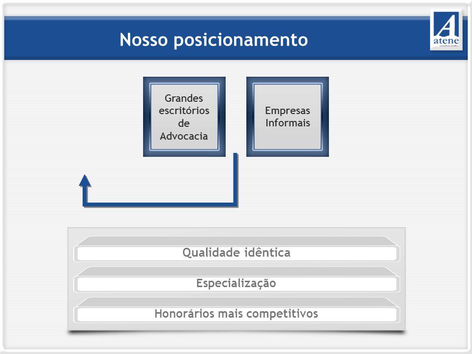 Nosso posicionamento Qualidade idêntica Especialização Honorários mais competitivos Grandes escritórios de Advocacia Empresas Informais