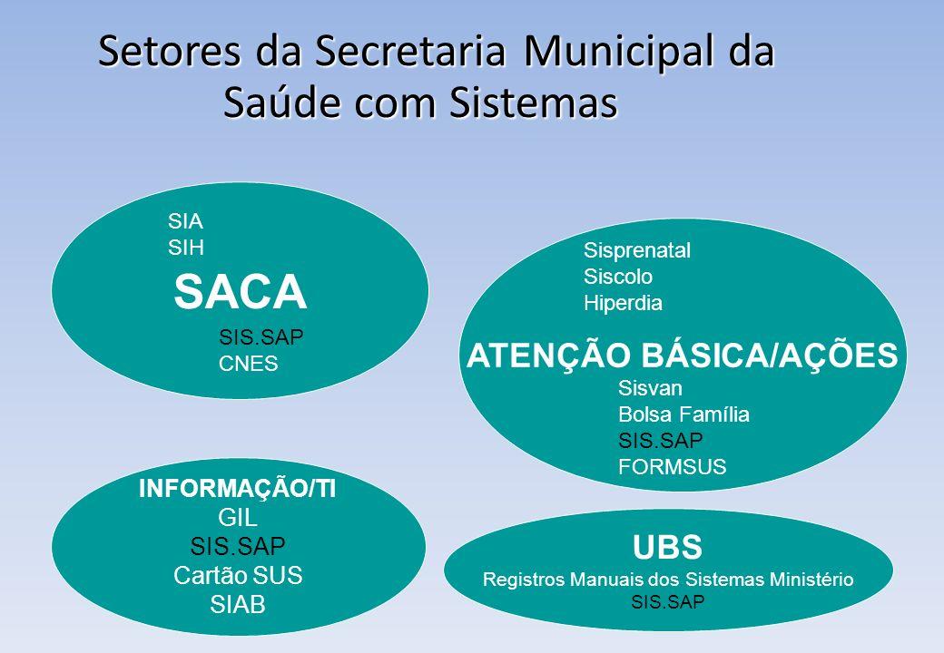 Setores da Secretaria Municipal da Saúde com Sistemas Setores da Secretaria Municipal da Saúde com Sistemas SACA SIA SIH SIS.SAP CNES ATENÇÃO BÁSICA/A