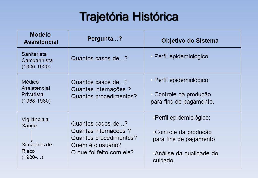 Modelo Assistencial Sanitarista Campanhista (1900-1920) Pergunta...? Quantos casos de...? Objetivo do Sistema Perfil epidemiológico Médico Assistencia