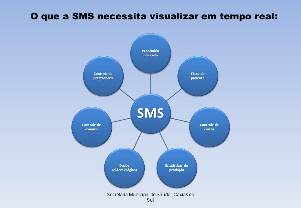 Secretaria Municipal de Saúde - Caxias do Sul SMS Prontuário unificado Fluxo do paciente Controle de custos Estatísticas de produção Dados Epidemiológ