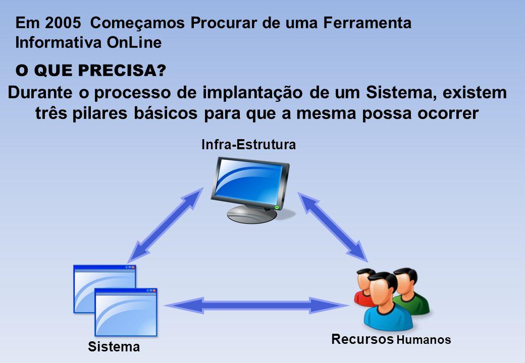 Em 2005 Começamos Procurar de uma Ferramenta Informativa OnLine O QUE PRECISA? Durante o processo de implantação de um Sistema, existem três pilares b