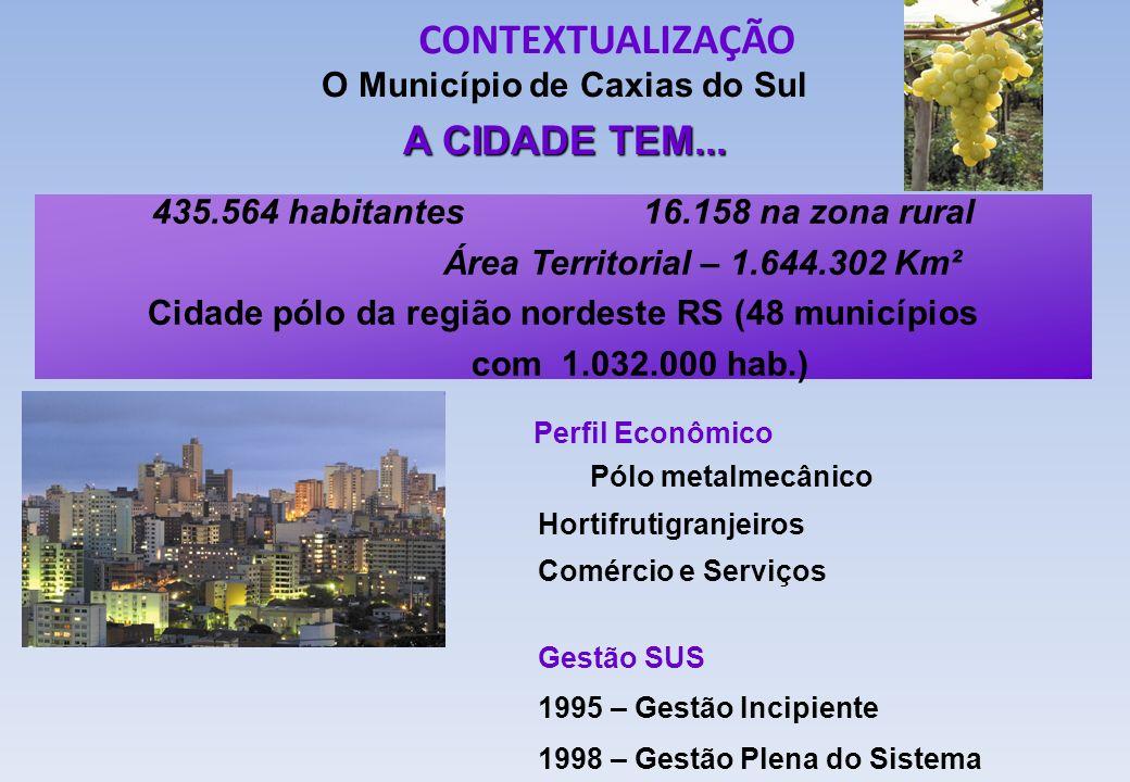 CONTEXTUALIZAÇÃO O Município de Caxias do Sul A CIDADE TEM... 435.564 habitantes 16.158 na zona rural Área Territorial – 1.644.302 Km² Cidade pólo da