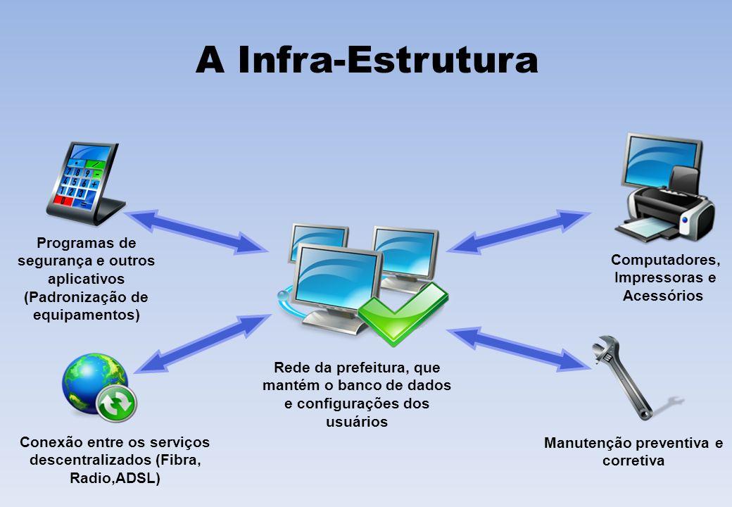 A Infra-Estrutura Conexão entre os serviços descentralizados (Fibra, Radio,ADSL) Computadores, Impressoras e Acessórios Manutenção preventiva e corret
