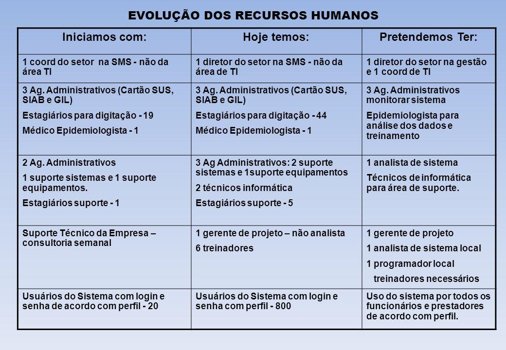 EVOLUÇÃO DOS RECURSOS HUMANOS Iniciamos com:Hoje temos:Pretendemos Ter: 1 coord do setor na SMS - não da área TI 1 diretor do setor na SMS - não da ár
