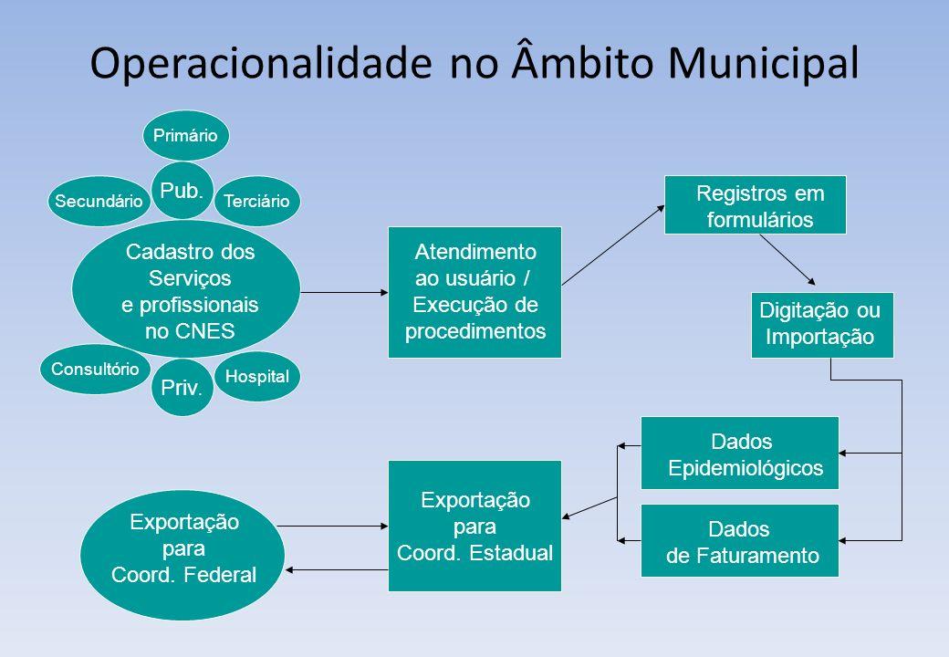 Registros em formulários Digitação ou Importação Dados Epidemiológicos Exportação para Coord. Estadual Exportação para Coord. Federal Operacionalidade