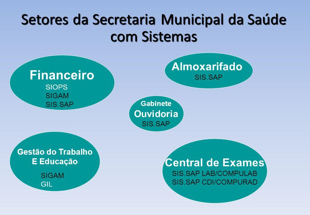 Setores da Secretaria Municipal da Saúde com Sistemas Financeiro Almoxarifado SIS.SAP SIOPS SIGAM SIS.SAP Gestão do Trabalho E Educação SIGAM GIL Cent