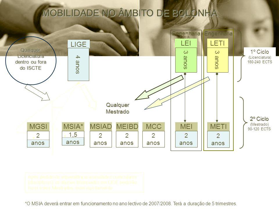 2º Ciclo 2º Ciclo (Mestrado) 90-120 ECTS 1º Ciclo (Licenciatura) 180-240 ECTS Qualquer Mestrado Engenharia LIGE LEILETI METIMEI Após pedido de equivalência a unidades curriculares (disciplinas), os alunos licenciados em LIGE poderão fazer estes Mestrados mais rapidamente MOBILIDADE NO ÂMBITO DE BOLONHA *O MSIA deverá entrar em funcionamento no ano lectivo de 2007/2008.