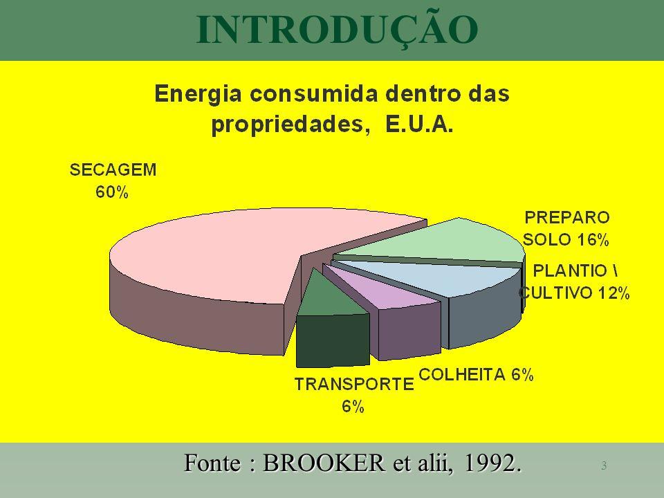3 INTRODUÇÃO Fonte : BROOKER et alii, 1992.