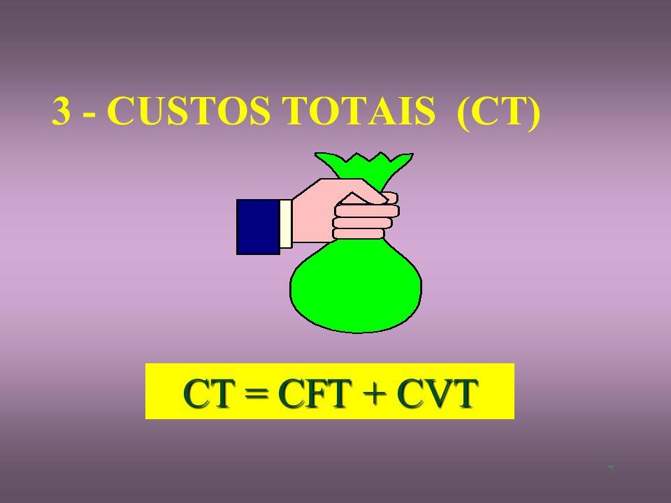 6 2 - CUSTOS VARIÁVEIS TOTAIS (CVT) V ariam com a quantidade produzidas » Combustíveis » Energia elétrica » Mão-de-obra temporária » Operação do venti
