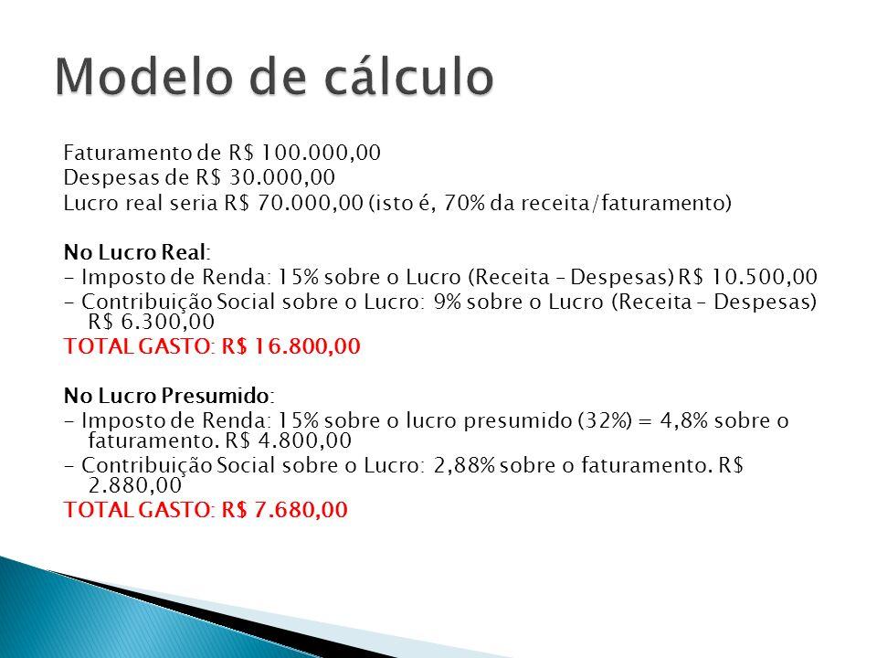 Faturamento de R$ 100.000,00 Despesas de R$ 30.000,00 Lucro real seria R$ 70.000,00 (isto é, 70% da receita/faturamento) No Lucro Real: - Imposto de R