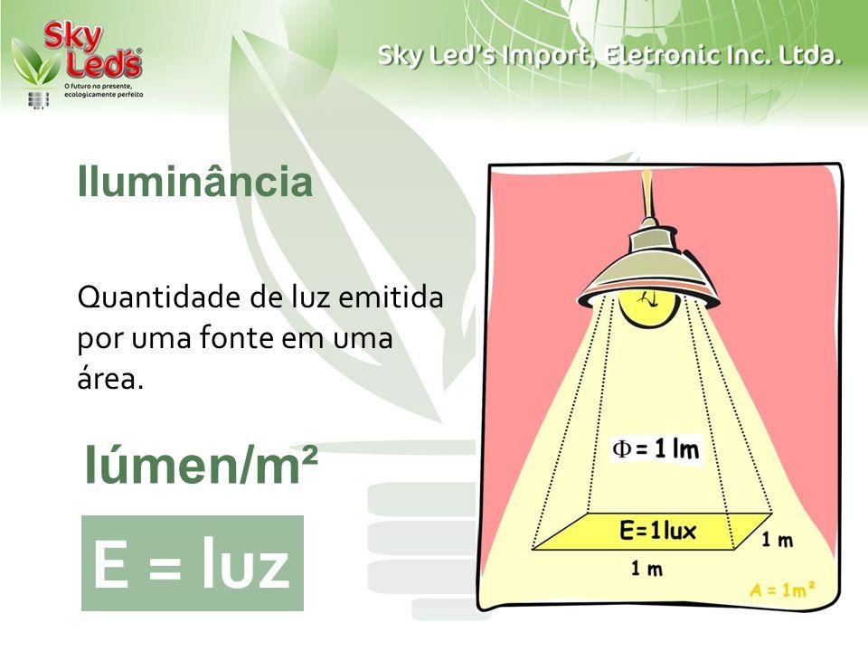Iluminância Quantidade de luz emitida por uma fonte em uma área. E = luz lúmen/m²