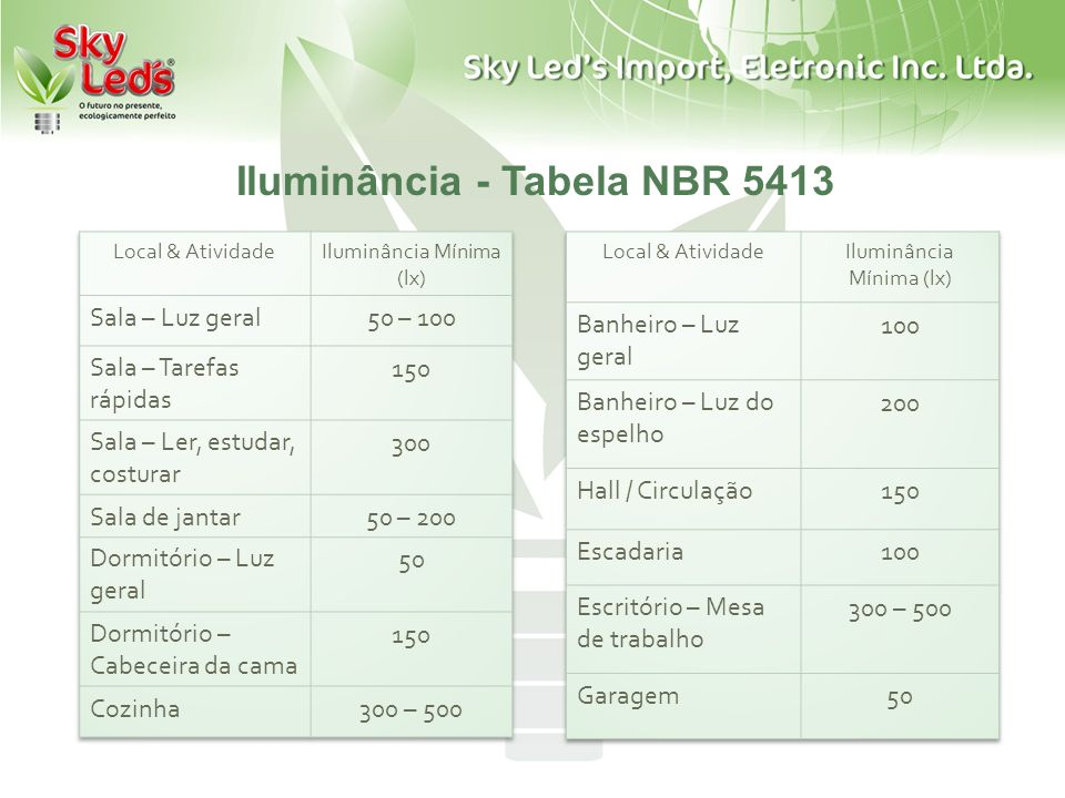 Iluminância - Tabela NBR 5413