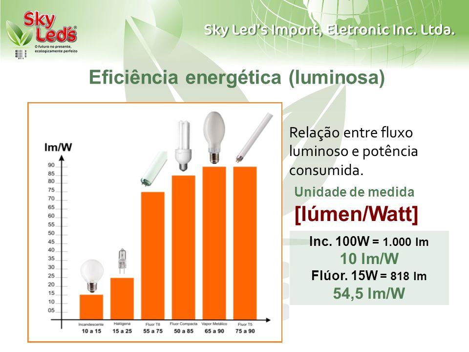 Relação entre fluxo luminoso e potência consumida. Unidade de medida [lúmen/Watt] Inc. 100W = 1.000 lm 10 lm/W Flúor. 15W = 818 lm 54,5 lm/W Eficiênci