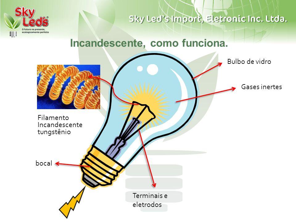 Incandescente, como funciona. Filamento Incandescente tungstênio Bulbo de vidro Gases inertes Terminais e eletrodos bocal