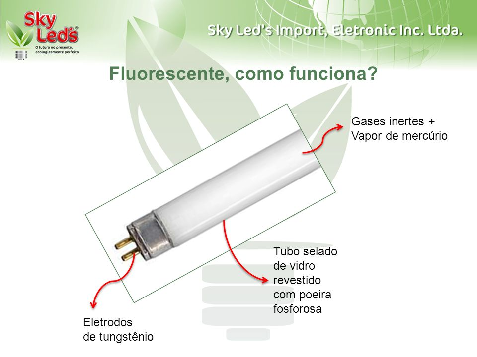 Fluorescente, como funciona? Gases inertes + Vapor de mercúrio Tubo selado de vidro revestido com poeira fosforosa Eletrodos de tungstênio