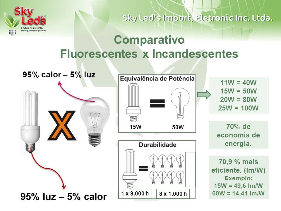 Comparativo Fluorescentes x Incandescentes 95% luz – 5% calor 95% calor – 5% luz 11W = 40W 15W = 50W 20W = 80W 25W = 100W 1 x 8.000 h 8 x 1.000 h 15W