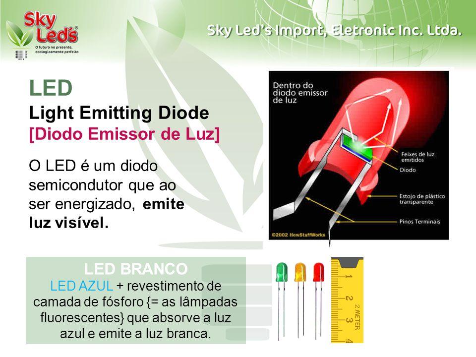 LED Light Emitting Diode [Diodo Emissor de Luz] O LED é um diodo semicondutor que ao ser energizado, emite luz visível. LED BRANCO LED AZUL + revestim