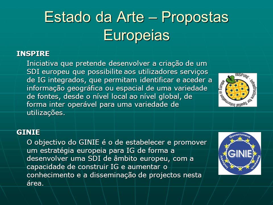 Estado da Arte – Propostas Europeias INSPIRE Iniciativa que pretende desenvolver a criação de um SDI europeu que possibilite aos utilizadores serviços