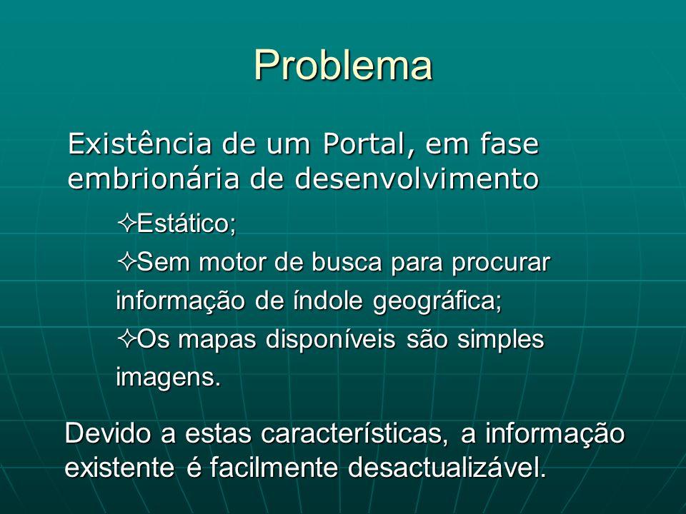 Problema Existência de um Portal, em fase embrionária de desenvolvimento Estático; Estático; Sem motor de busca para procurar informação de índole geo