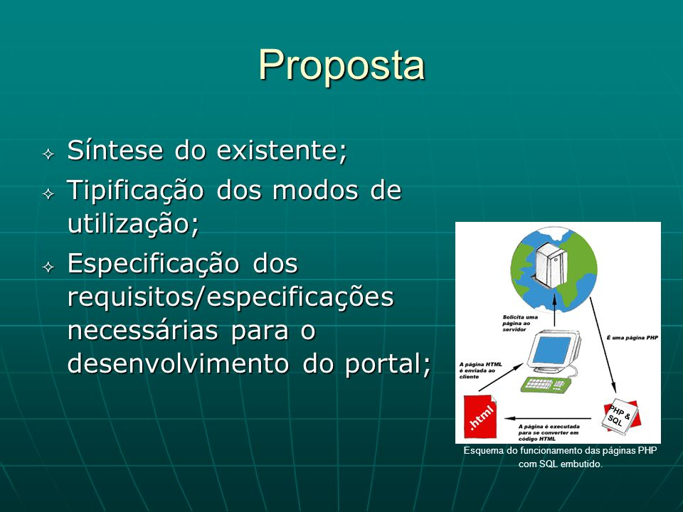 Proposta Síntese do existente; Síntese do existente; Tipificação dos modos de utilização; Tipificação dos modos de utilização; Especificação dos requi