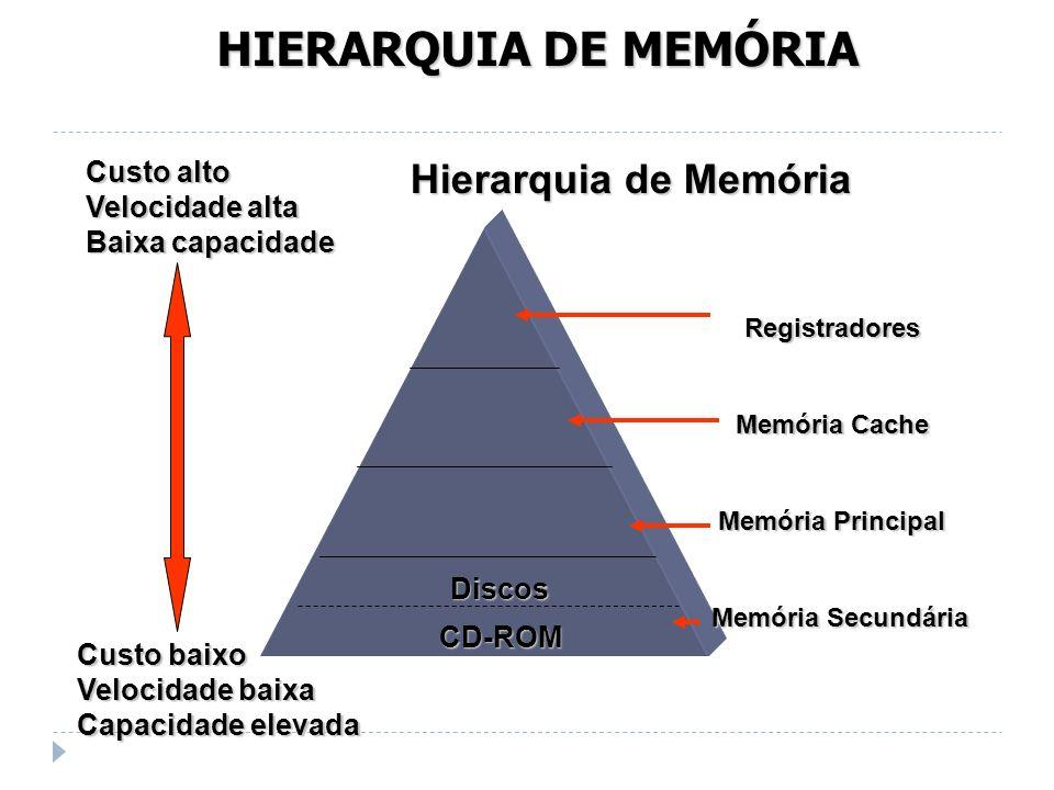 HIERARQUIA DE MEMÓRIA Hierarquia de Memória Memória Principal Memória Cache Registradores CD-ROM Discos Custo baixo Velocidade baixa Capacidade elevad