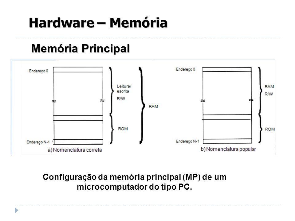 Memória Principal Hardware – Memória Configuração da memória principal (MP) de um microcomputador do tipo PC.