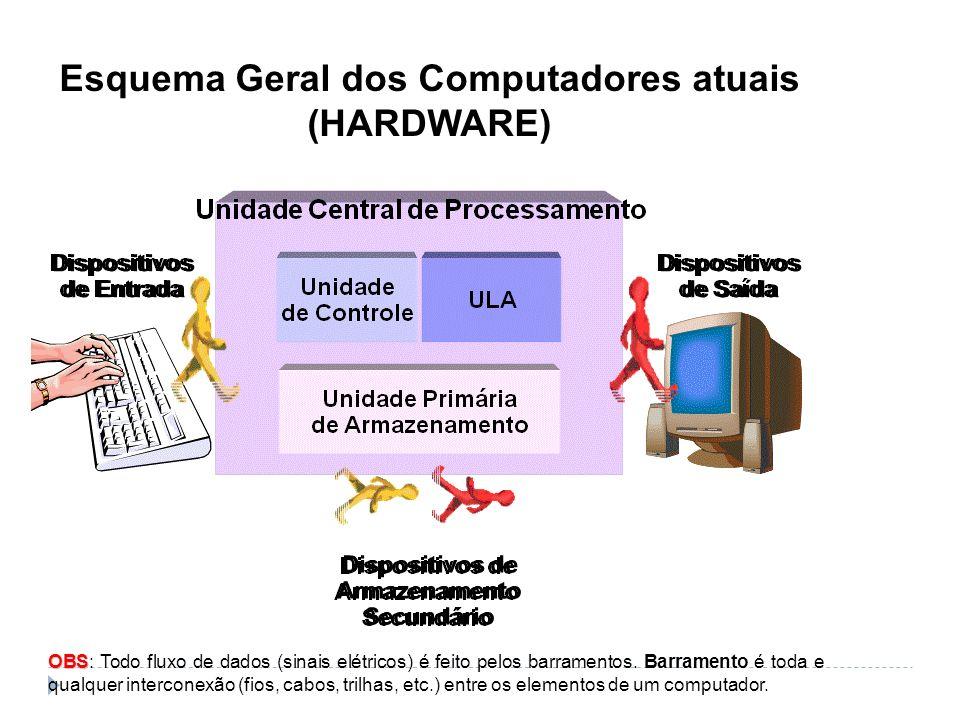 Esquema Geral dos Computadores atuais (HARDWARE) OBS OBS: Todo fluxo de dados (sinais elétricos) é feito pelos barramentos. Barramento é toda e qualqu