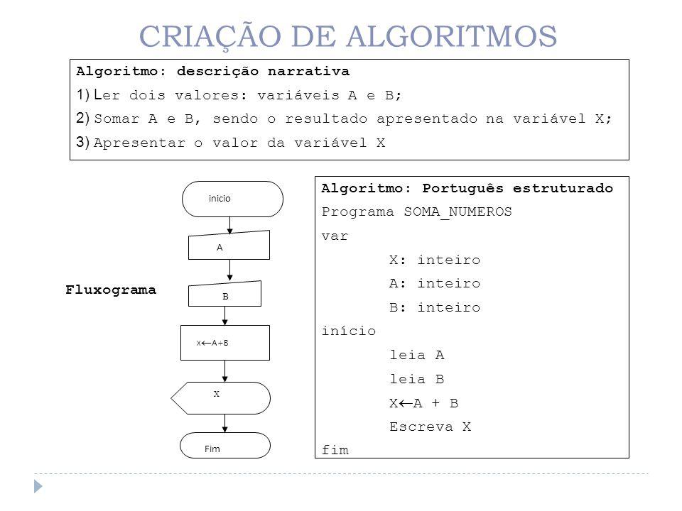 CRIAÇÃO DE ALGORITMOS Algoritmo: descrição narrativa 1) L er dois valores: variáveis A e B; 2) Somar A e B, sendo o resultado apresentado na variável