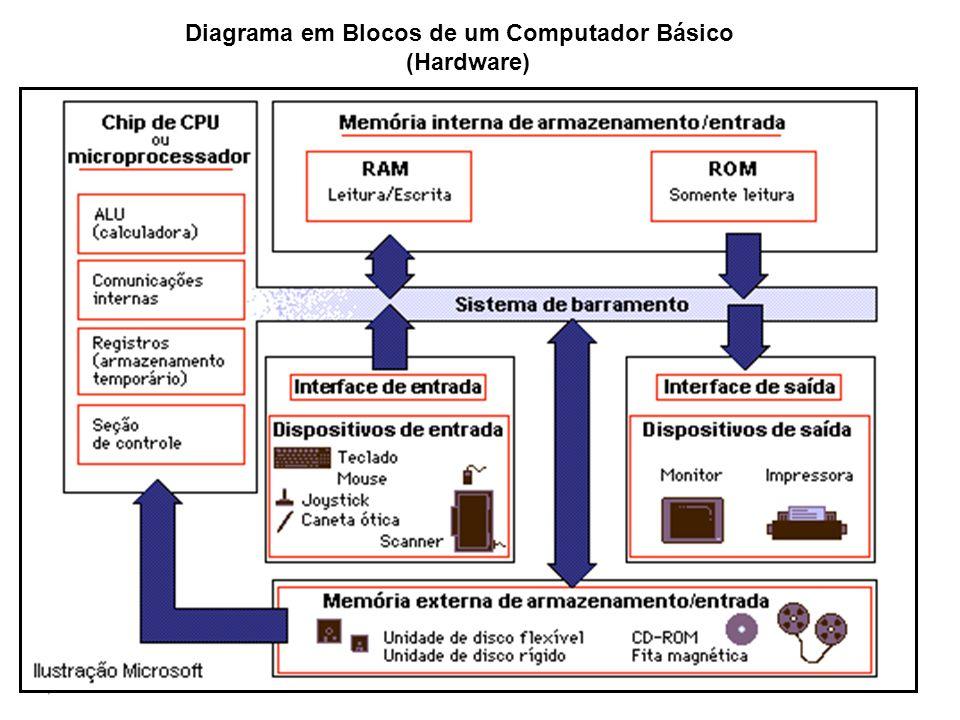 Diagrama em Blocos de um Computador Básico (Hardware)