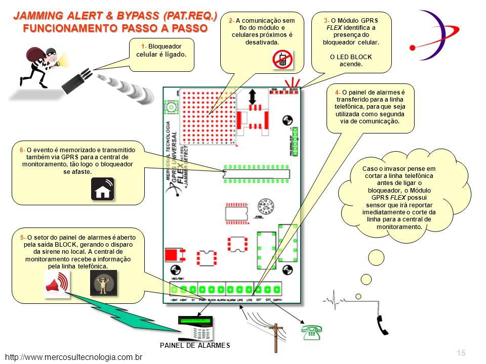 JAMMING ALERT & BYPASS (PAT.REQ.) FUNCIONAMENTO PASSO A PASSO http://www.mercosultecnologia.com.br 1- Bloqueador celular é ligado.