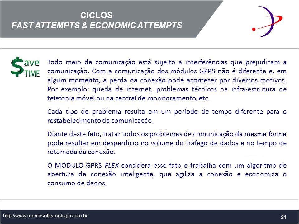CICLOS FAST ATTEMPTS & ECONOMIC ATTEMPTS http://www.mercosultecnologia.com.br Todo meio de comunicação está sujeito a interferências que prejudicam a comunicação.