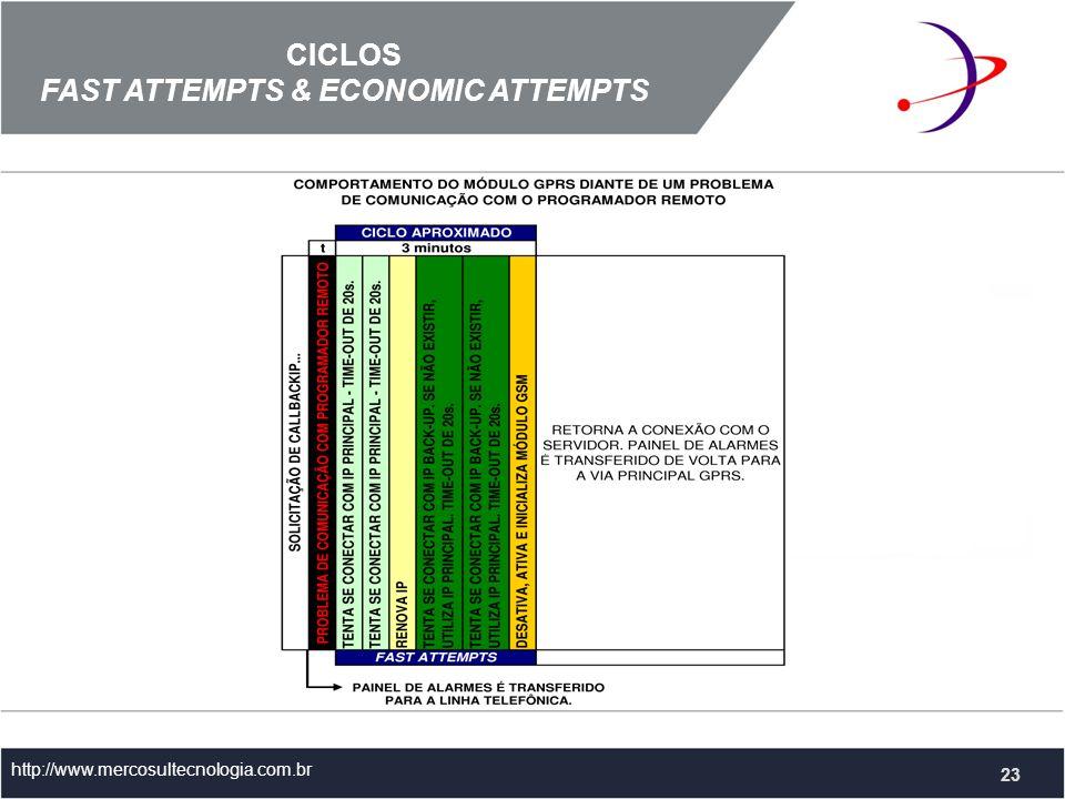 CICLOS FAST ATTEMPTS & ECONOMIC ATTEMPTS http://www.mercosultecnologia.com.br 23