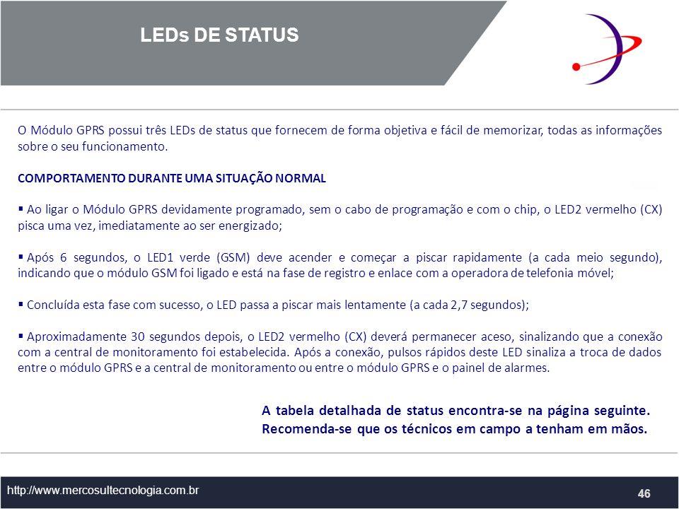 LEDs DE STATUS http://www.mercosultecnologia.com.br 46 O Módulo GPRS possui três LEDs de status que fornecem de forma objetiva e fácil de memorizar, todas as informações sobre o seu funcionamento.