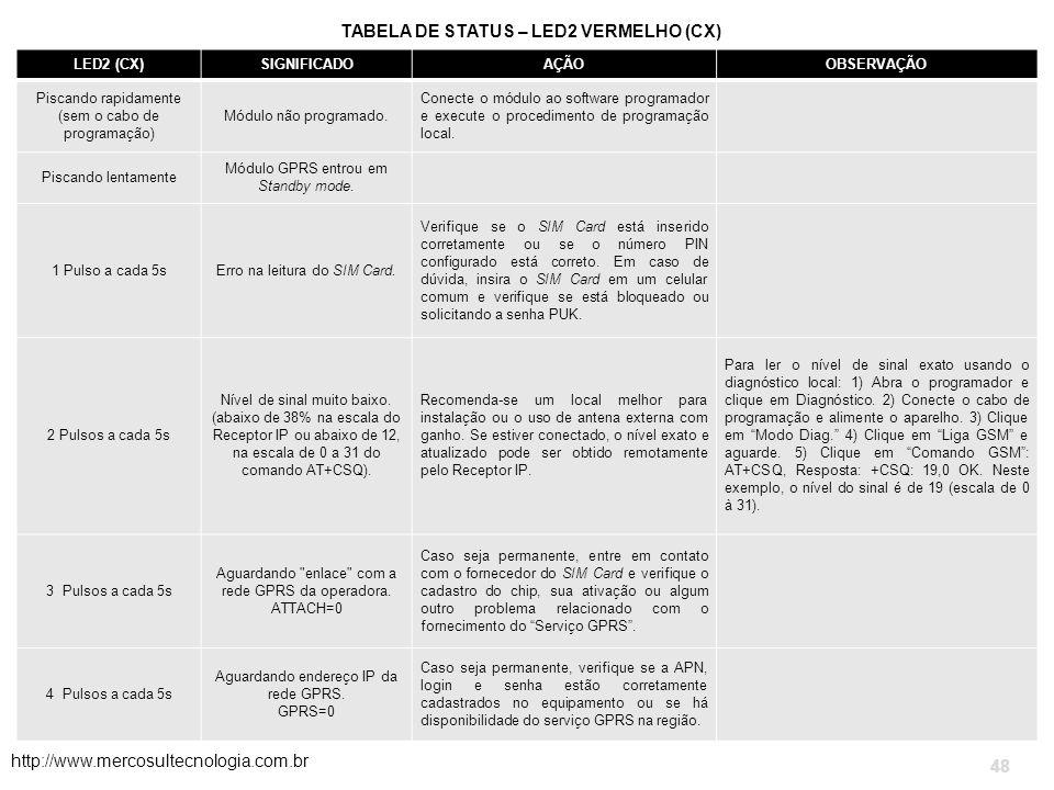 TABELA DE STATUS – LED2 VERMELHO (CX) http://www.mercosultecnologia.com.br 48 LED2 (CX)SIGNIFICADOAÇÃOOBSERVAÇÃO Piscando rapidamente (sem o cabo de programação) Módulo não programado.