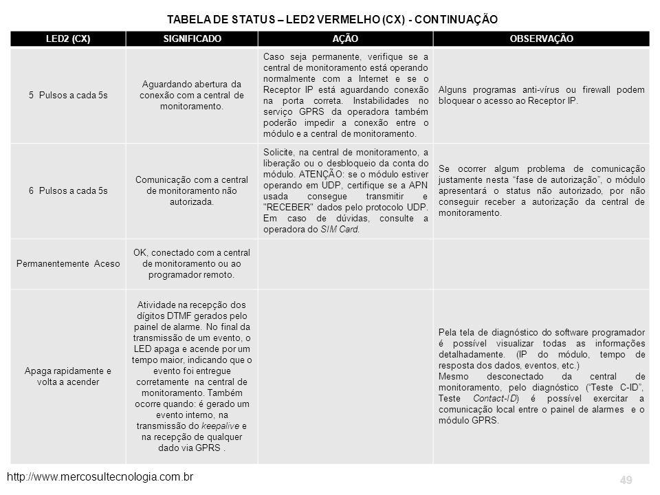 TABELA DE STATUS – LED2 VERMELHO (CX) - CONTINUAÇÃO http://www.mercosultecnologia.com.br 49 LED2 (CX)SIGNIFICADOAÇÃOOBSERVAÇÃO 5 Pulsos a cada 5s Aguardando abertura da conexão com a central de monitoramento.