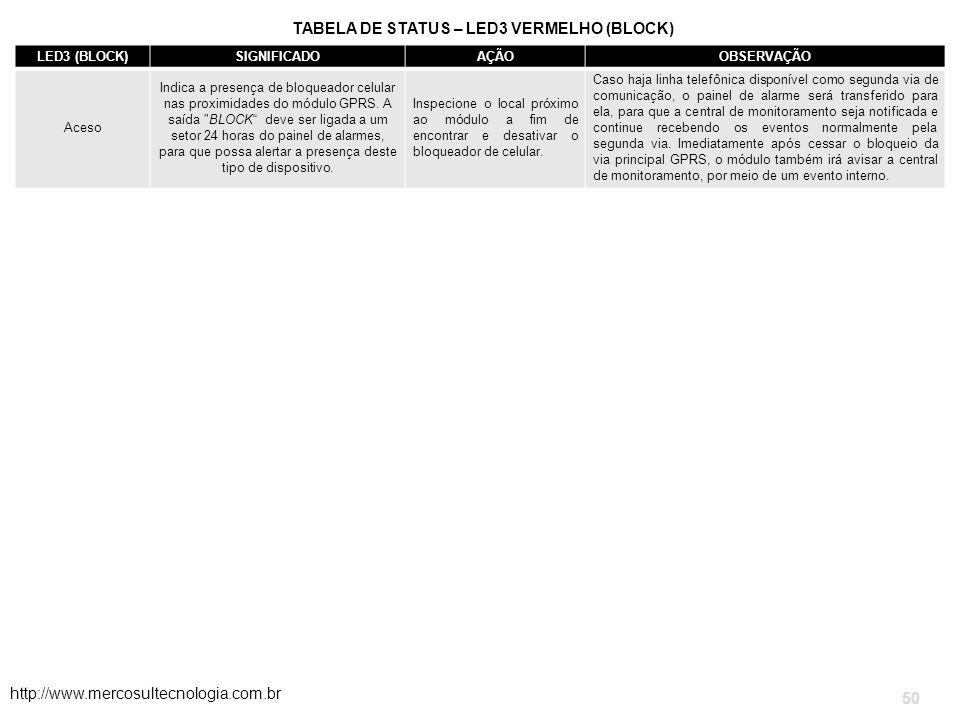 TABELA DE STATUS – LED3 VERMELHO (BLOCK) http://www.mercosultecnologia.com.br 50 LED3 (BLOCK)SIGNIFICADOAÇÃOOBSERVAÇÃO Aceso Indica a presença de bloqueador celular nas proximidades do módulo GPRS.