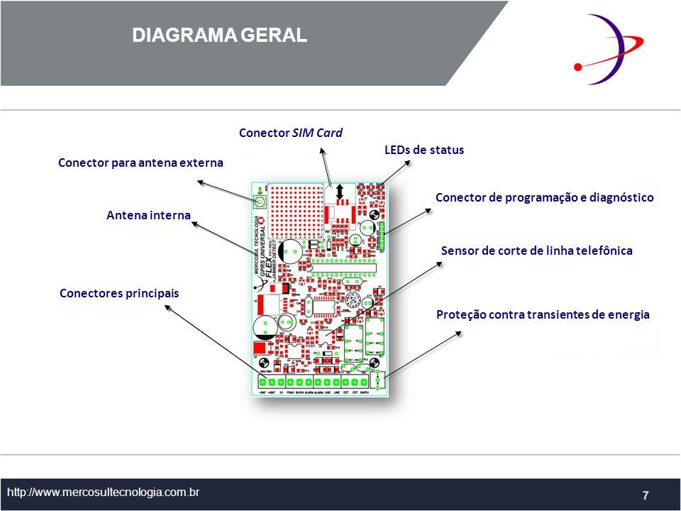 DIAGRAMA GERAL http://www.mercosultecnologia.com.br LEDs de status Conector SIM Card Conector para antena externa Antena interna Conectores principais Conector de programação e diagnóstico Proteção contra transientes de energia 7 Sensor de corte de linha telefônica