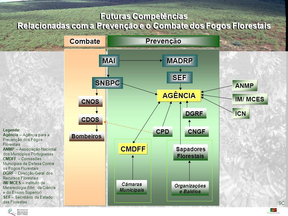 MAIMADRP CNOS CDOS Bombeiros SNBPC Câmaras Municipais AGÊNCIA DGRF CPDCNGF Sapadores Florestais Organizações e Baldios Combate Prevenção Futuras Compe