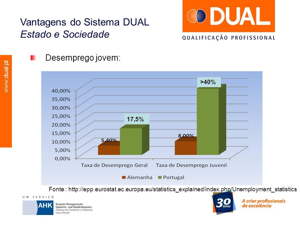 www.dual.pt Desemprego jovem: Vantagens do Sistema DUAL Estado e Sociedade Fonte : http://epp.eurostat.ec.europa.eu/statistics_explained/index.php/Une