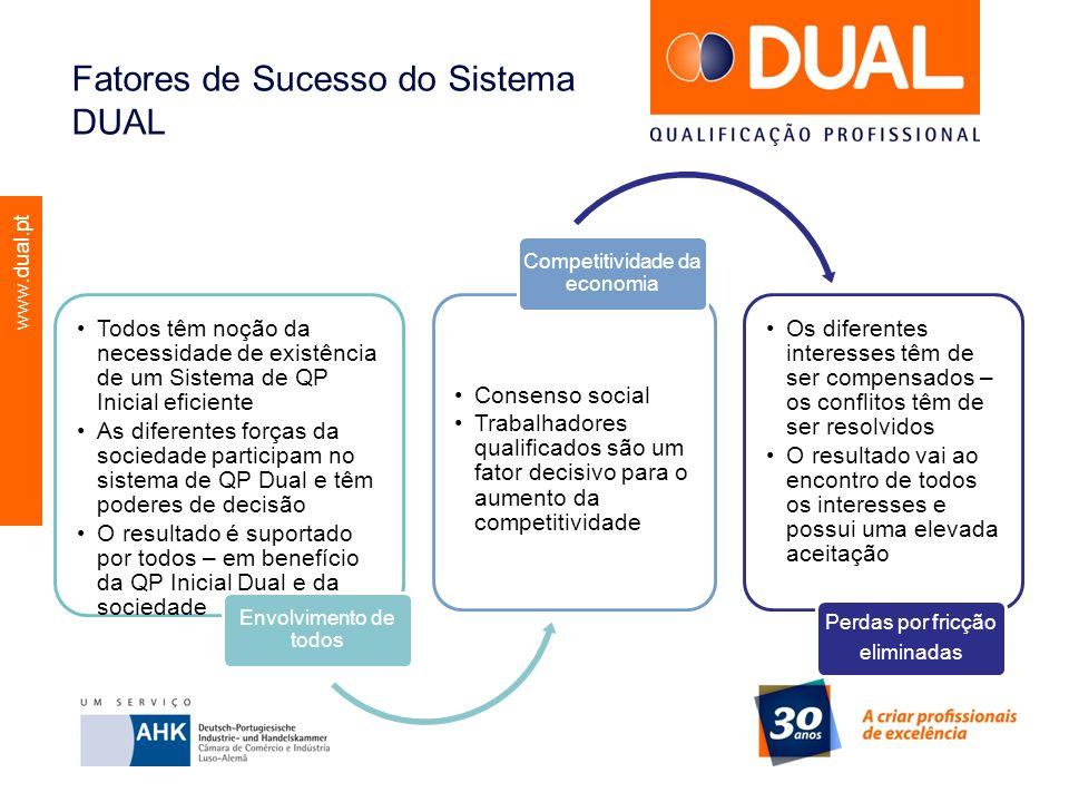 www.dual.pt Fatores de Sucesso do Sistema DUAL Todos têm noção da necessidade de existência de um Sistema de QP Inicial eficiente As diferentes forças